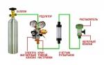 Комплекты оборудования для подачи СО2