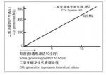 Электронный генератор Со2 ALEAS CO2-162