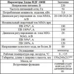 Элсва ПДГ-180И — полуавтомат инверторый сварочный